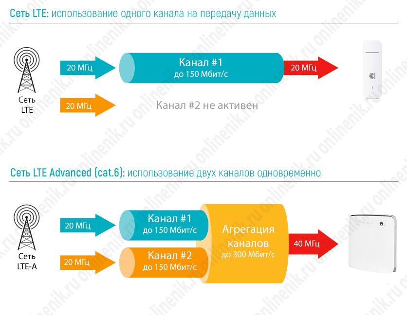 Агрегация двух частотных каналов в рамках технологии LTE cat.7
