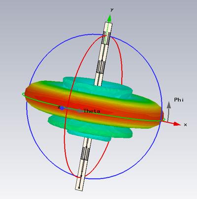 Диаграмма направленности всенаправленной антенны