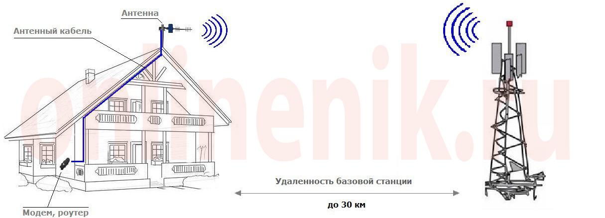 Как работает усилитель 3G/4G сигнала