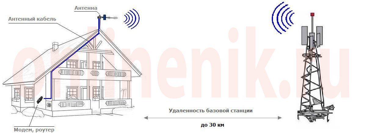 Принцип работы комплекта 3G, 4G интернета с Wi-Fi модемом