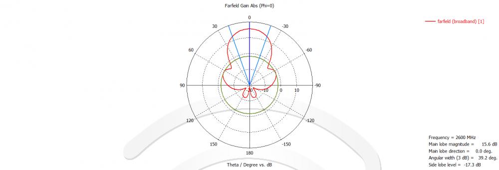 График - диаграмма, КСВ антенны KAS16