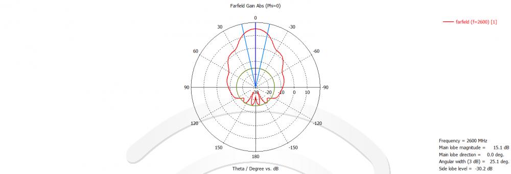 Направленная 2x16дБ WiFi/4G MIMO антенна (диаграмма)