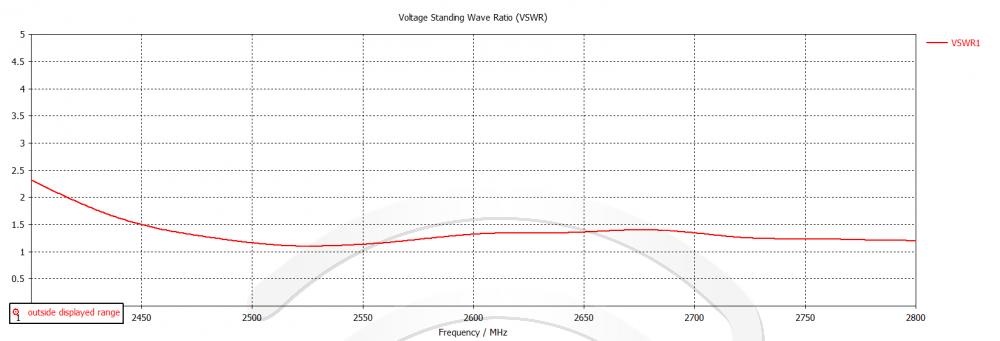 KAS16–2600 график направленности