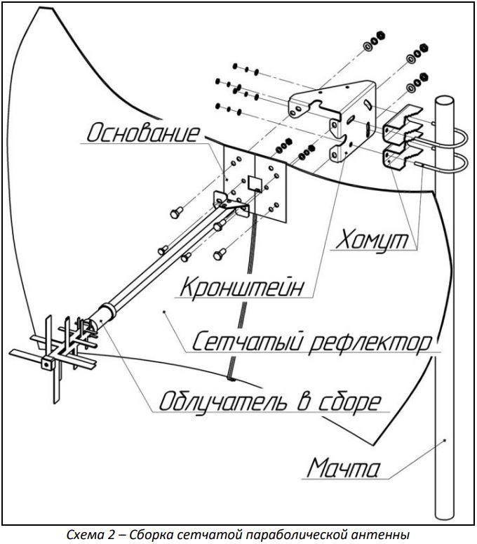 Сборка МИМО антенны KNA27-800/2700C