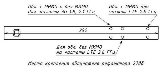 Места крепления облучателя рефлектора 27 дб