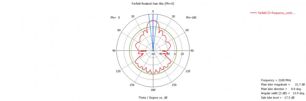 График - диаграмма, КСВ (параболическая МИМО антенна 24 дБ)