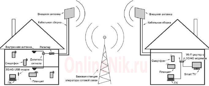 Примеры установки и подключения антенны к оборудованию