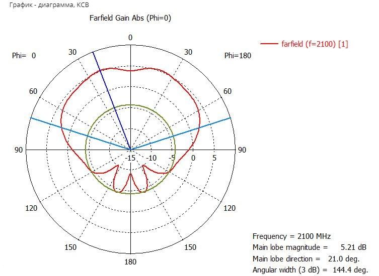 Графики КСВ, диаграммы направленности антенны KP10-700-2100W