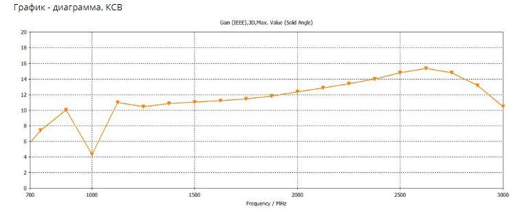 График - диаграмма, КСВ