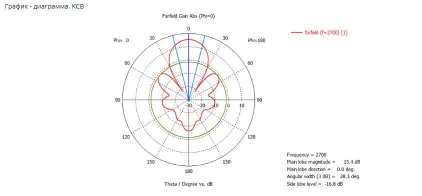 График - диаграмма, КСВ антенны KP15-750-2900