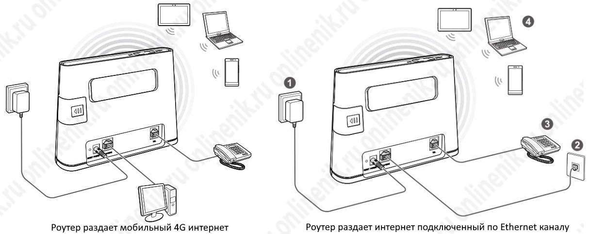 универсальный 4G роутер Huawei b311-221
