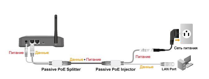 Схема подключения PoE инжектора